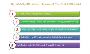 Liên hệ lắp mạng Viettel Nghệ An